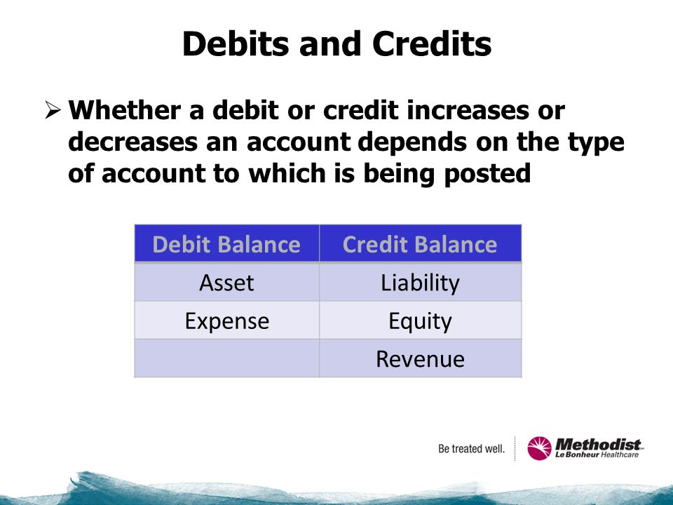 Debits and Credits  Whether a debit or credit increases or decreases an account depends on the type of account to which is being posted Debit BalanceCredit Balance AssetLiability ExpenseEquity Revenue