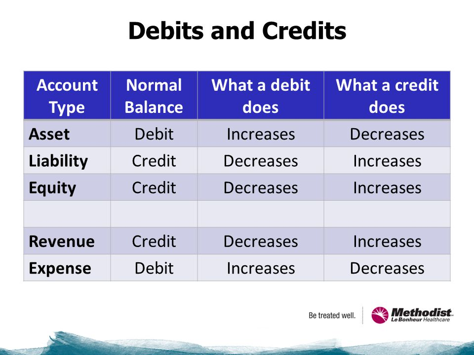 Debits and Credits Account Type Normal Balance What a debit does What a credit does AssetDebitIncreasesDecreases LiabilityCreditDecreasesIncreases EquityCreditDecreasesIncreases RevenueCreditDecreasesIncreases ExpenseDebitIncreasesDecreases