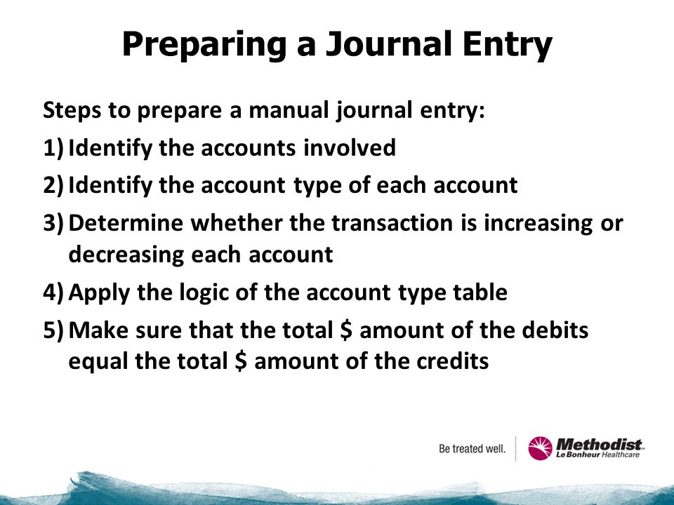 Preparing a Journal Entry Steps to prepare a manual journal entry: 1)Identify the accounts involved 2)Identify the account type of each account 3)Determine whether the transaction is increasing or decreasing each account 4)Apply the logic of the account type table 5)Make sure that the total $ amount of the debits equal the total $ amount of the credits