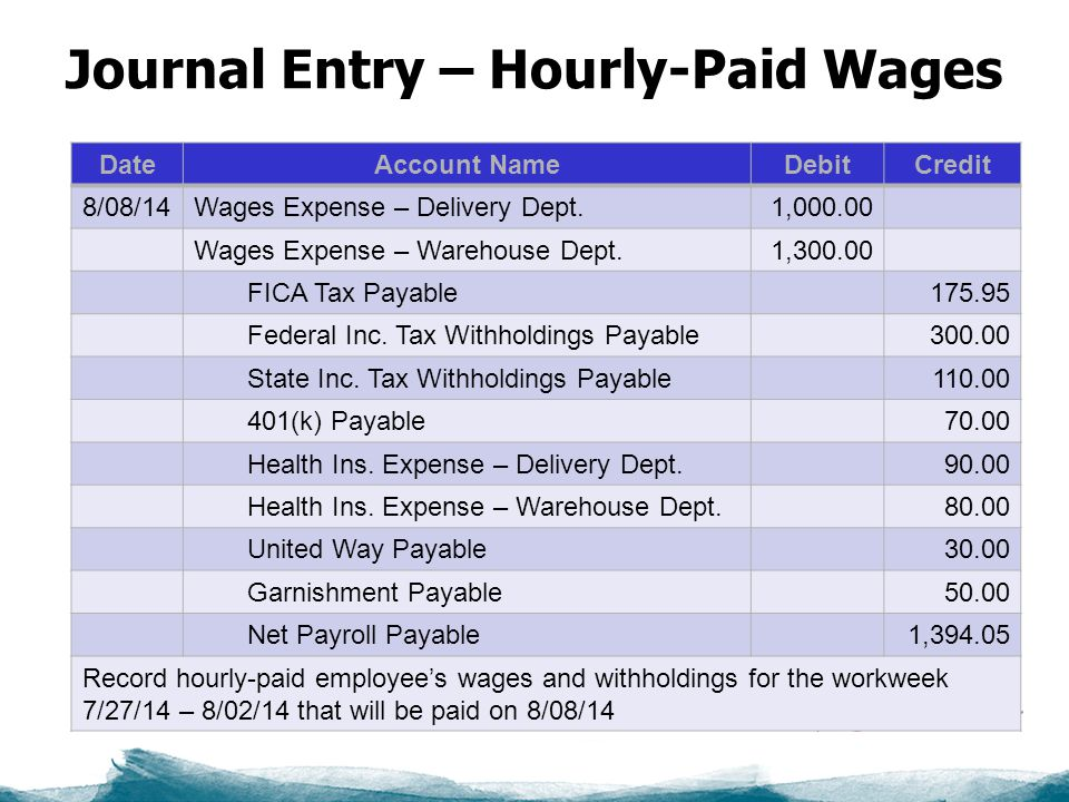 Journal Entry – Hourly-Paid Wages DateAccount NameDebitCredit 8/08/14Wages Expense – Delivery Dept.1, Wages Expense – Warehouse Dept.1, FICA Tax Payable Federal Inc.