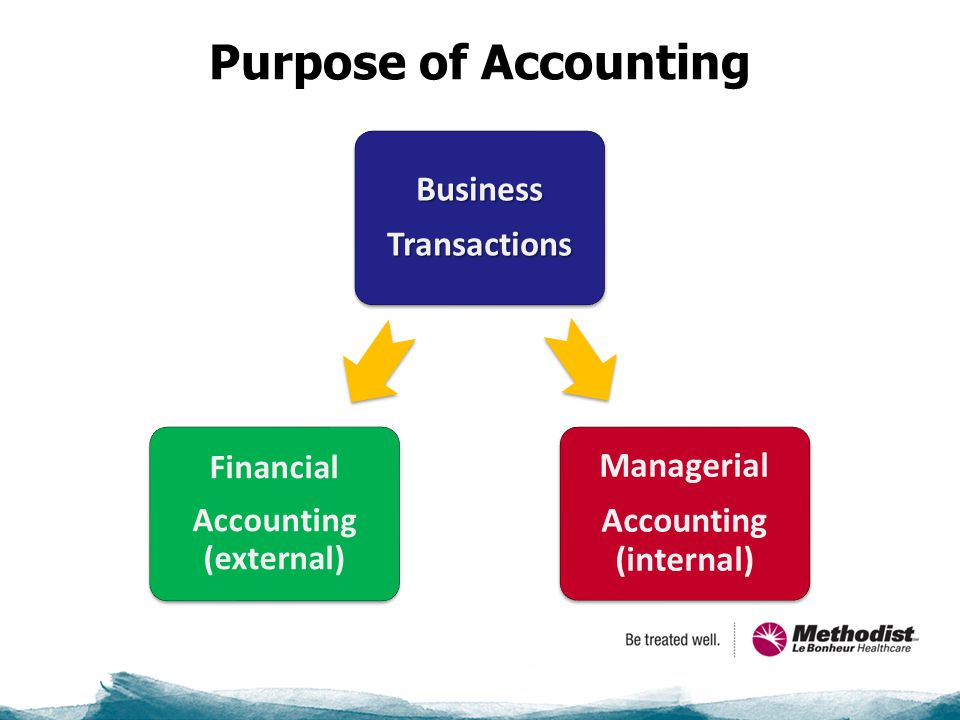 Purpose of Accounting BusinessTransactions Managerial Accounting (internal) Financial Accounting (external)