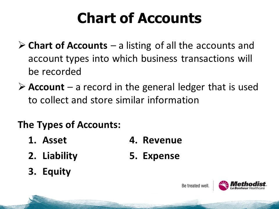 Chart of Accounts  Chart of Accounts – a listing of all the accounts and account types into which business transactions will be recorded  Account – a record in the general ledger that is used to collect and store similar information The Types of Accounts: 1.Asset4.