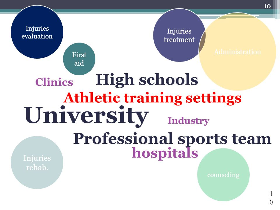 10 10 University Professional sports team Clinics hospitals High schools Industry Athletic training settings Injuries rehab.