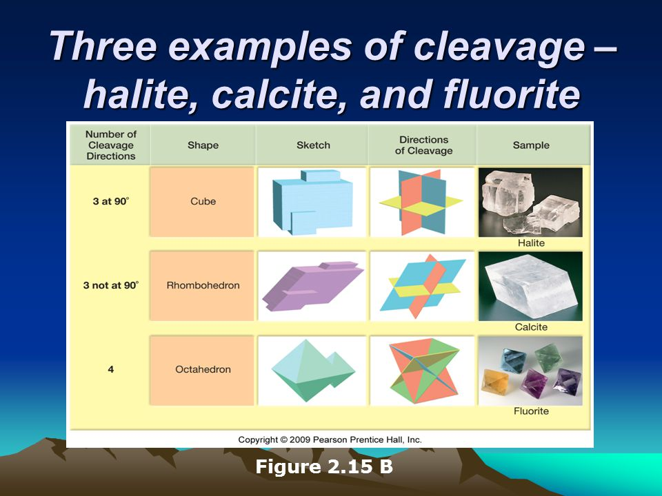 Three examples of cleavage – halite, calcite, and fluorite Figure 2.15 B