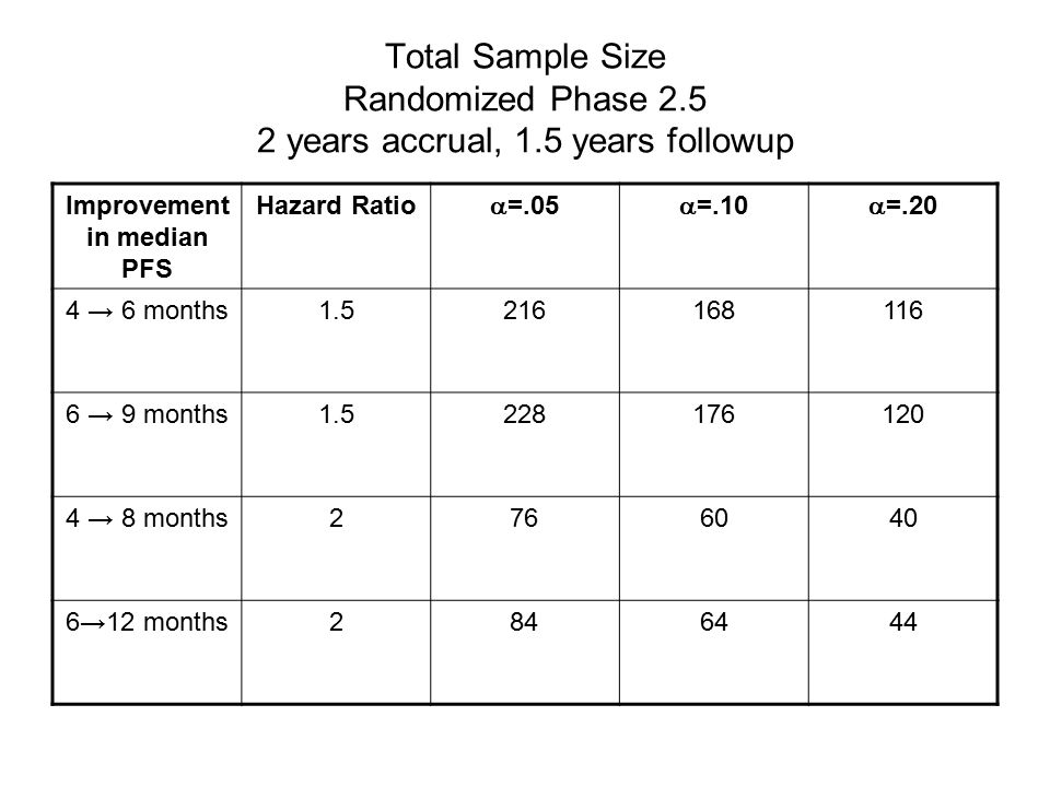Total Sample Size Randomized Phase years accrual, 1.5 years followup Improvement in median PFS Hazard Ratio  =.05  =.10  =.20 4 → 6 months → 9 months → 8 months →12 months
