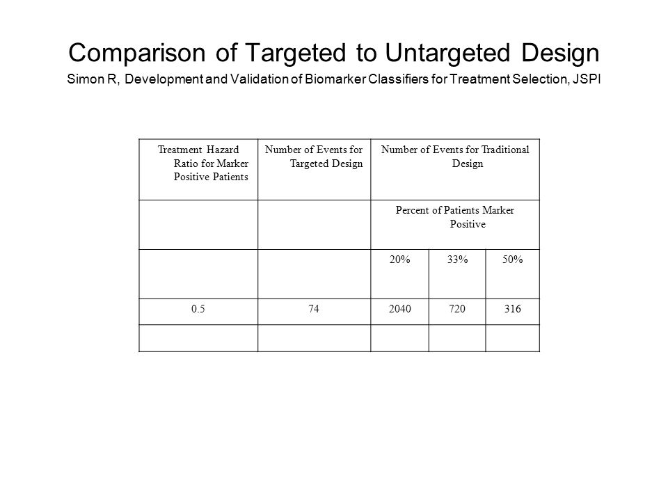 Treatment Hazard Ratio for Marker Positive Patients Number of Events for Targeted Design Number of Events for Traditional Design Percent of Patients Marker Positive 20%33%50% Comparison of Targeted to Untargeted Design Simon R, Development and Validation of Biomarker Classifiers for Treatment Selection, JSPI