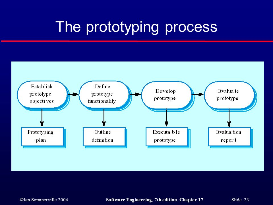 ©Ian Sommerville 2004Software Engineering, 7th edition. Chapter 17 Slide 23 The prototyping process