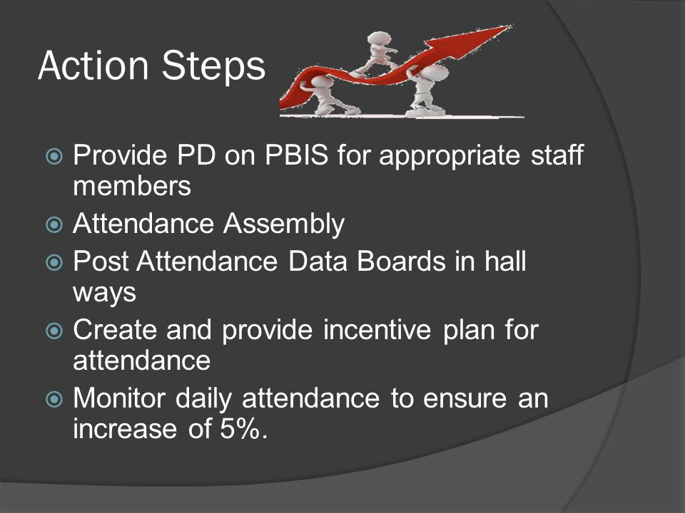 Action Steps  Provide PD on PBIS for appropriate staff members  Attendance Assembly  Post Attendance Data Boards in hall ways  Create and provide incentive plan for attendance  Monitor daily attendance to ensure an increase of 5%.