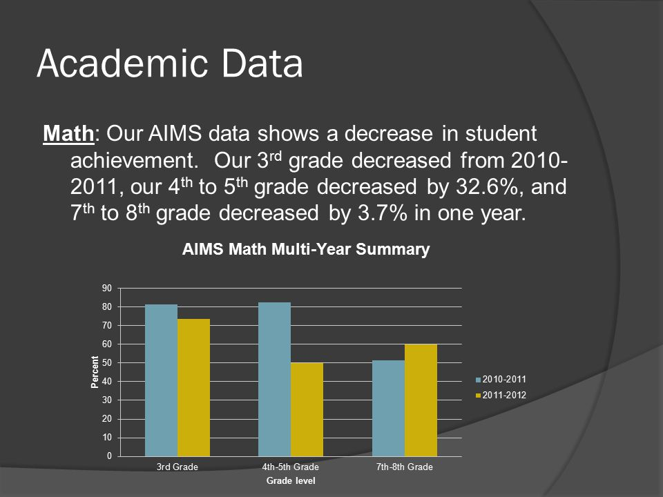 Academic Data Math: Our AIMS data shows a decrease in student achievement.