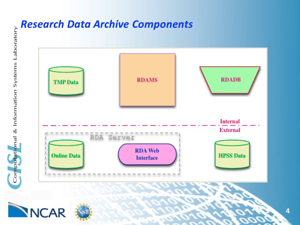 4 Research Data Archive Components