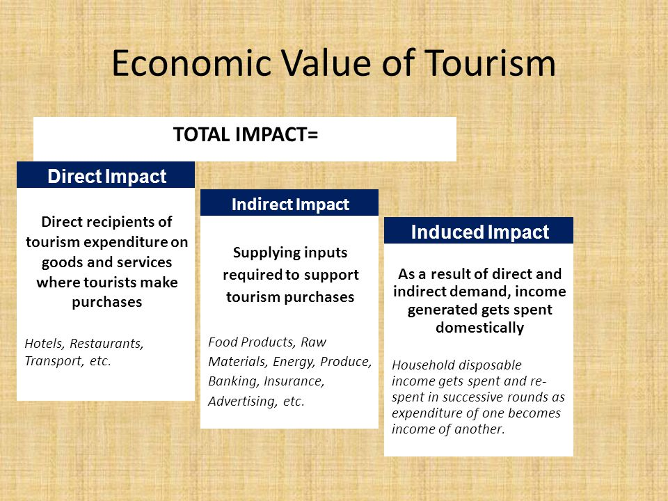 Economic Value of Tourism TOTAL IMPACT= Supplying inputs required to support tourism purchases Food Products, Raw Materials, Energy, Produce, Banking, Insurance, Advertising, etc.