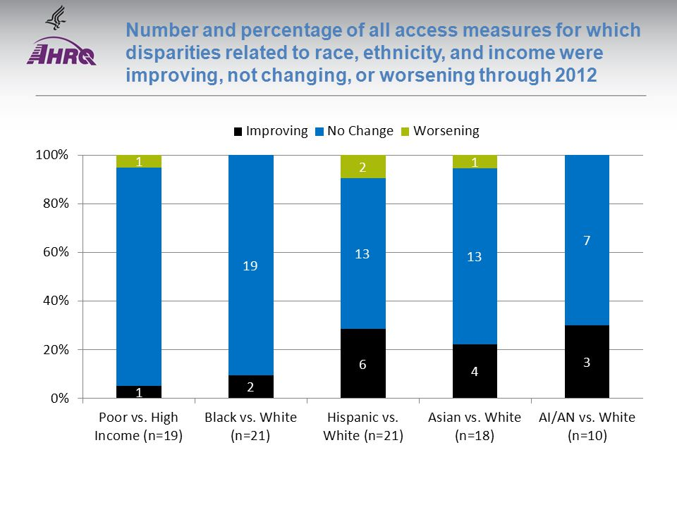 Number and percentage of all access measures for which disparities related to race, ethnicity, and income were improving, not changing, or worsening through 2012