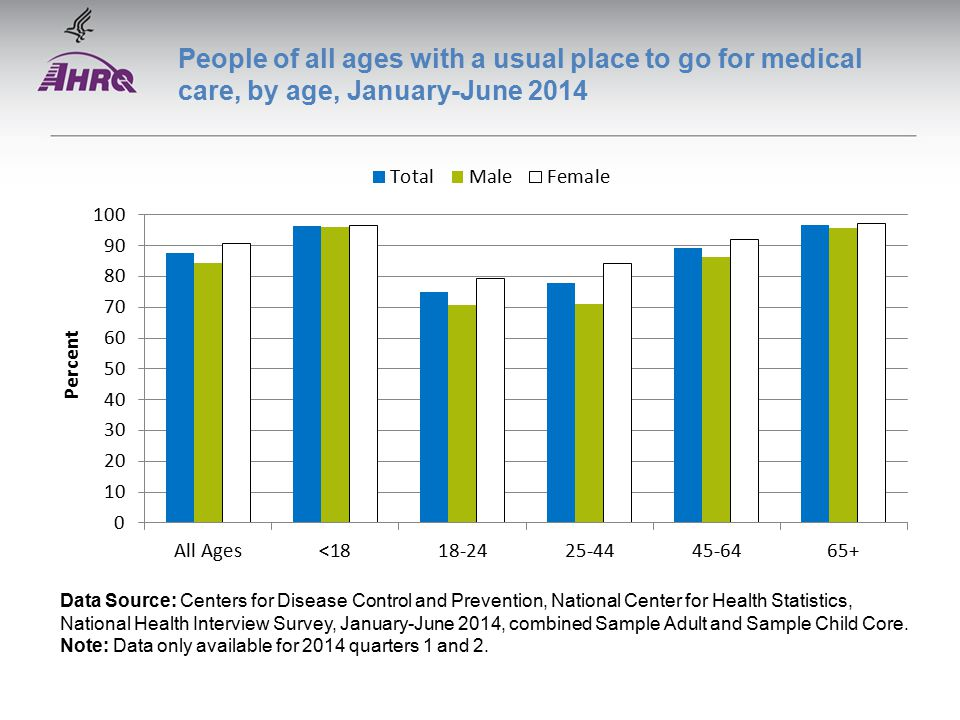 People of all ages with a usual place to go for medical care, by age, January-June 2014 Data Source: Centers for Disease Control and Prevention, National Center for Health Statistics, National Health Interview Survey, January-June 2014, combined Sample Adult and Sample Child Core.