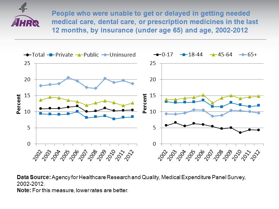 People who were unable to get or delayed in getting needed medical care, dental care, or prescription medicines in the last 12 months, by insurance (under age 65) and age, Data Source: Agency for Healthcare Research and Quality, Medical Expenditure Panel Survey,