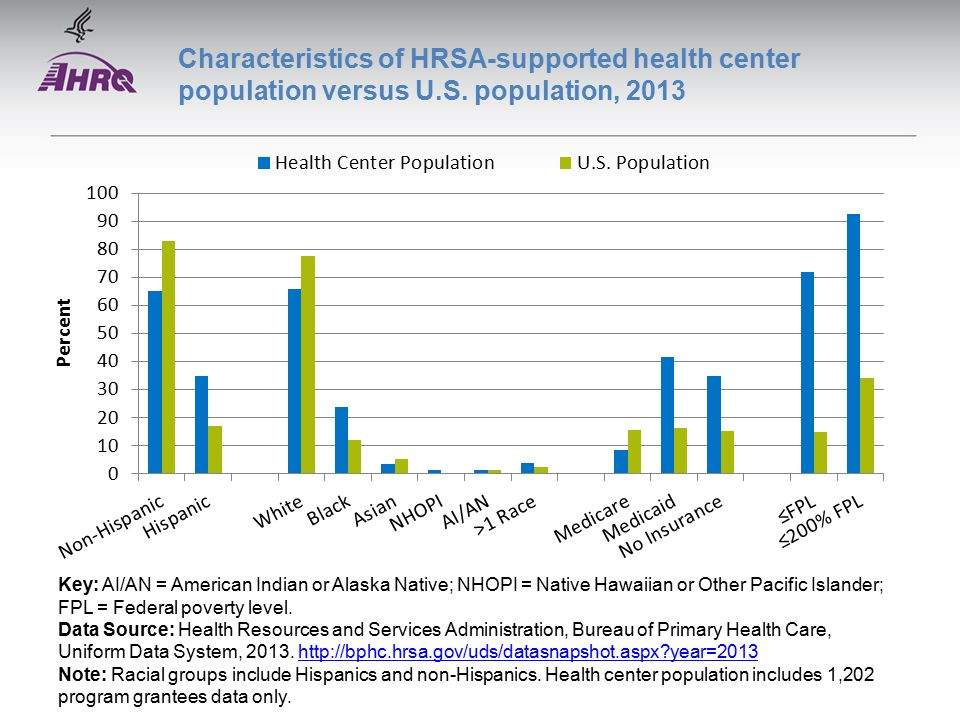 Characteristics of HRSA-supported health center population versus U.S.