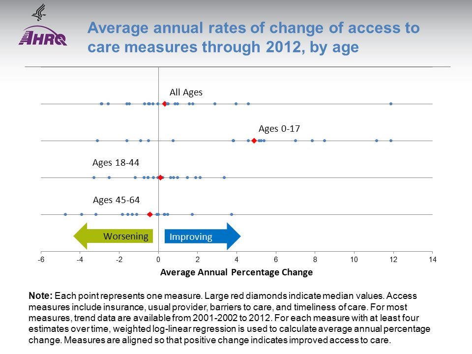 Average annual rates of change of access to care measures through 2012, by age Note: Each point represents one measure.