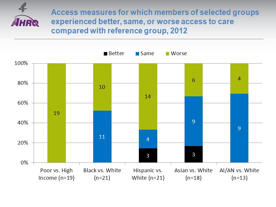 Access measures for which members of selected groups experienced better, same, or worse access to care compared with reference group, 2012