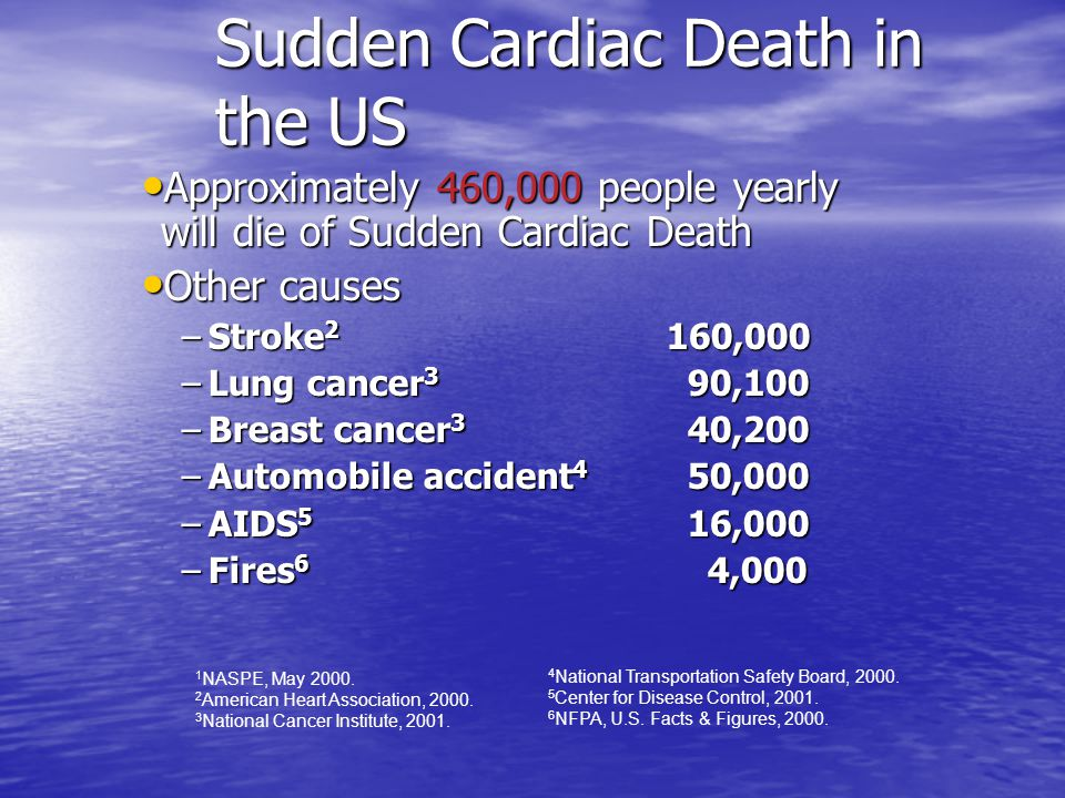 Approximately 460,000 people yearly will die of Sudden Cardiac Death Approximately 460,000 people yearly will die of Sudden Cardiac Death Other causes Other causes –Stroke 2 160,000 –Lung cancer 3 90,100 –Breast cancer 3 40,200 –Automobile accident 4 50,000 –AIDS 5 16,000 –Fires 6 4,000 4 National Transportation Safety Board, 2000.