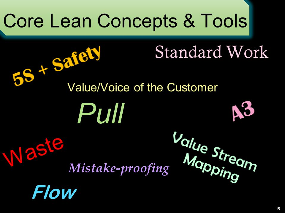 Core Lean Concepts & Tools Value/Voice of the Customer 15 Standard Work Flow Mistake-proofing
