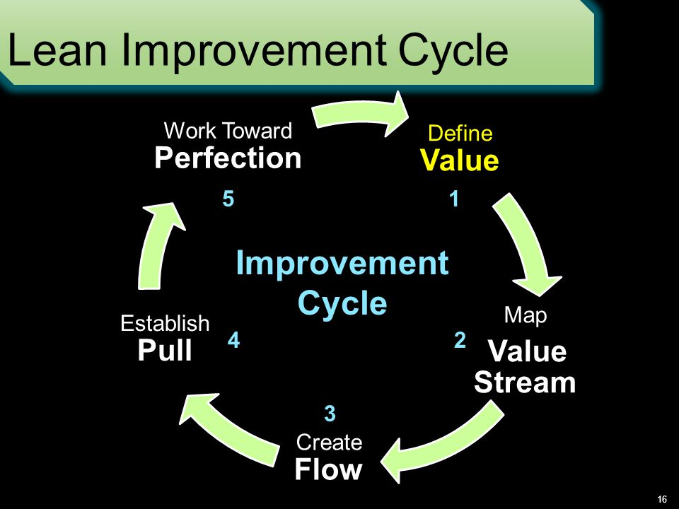 Lean Improvement Cycle 16 Define Value Map Value Stream Create Flow Establish Pull Work Toward Perfection Improvement Cycle