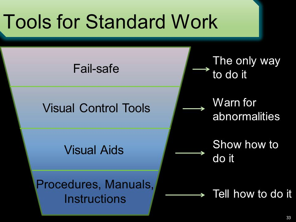 Tools for Standard Work 33 Fail-safe Visual Control Tools Visual Aids Procedures, Manuals, Instructions The only way to do it Warn for abnormalities Show how to do it Tell how to do it