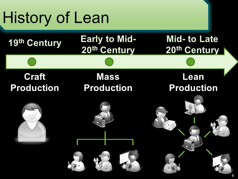 History of Lean 6 Mid- to Late 20 th Century Early to Mid- 20 th Century 19 th Century Craft Production Mass Production Lean Production