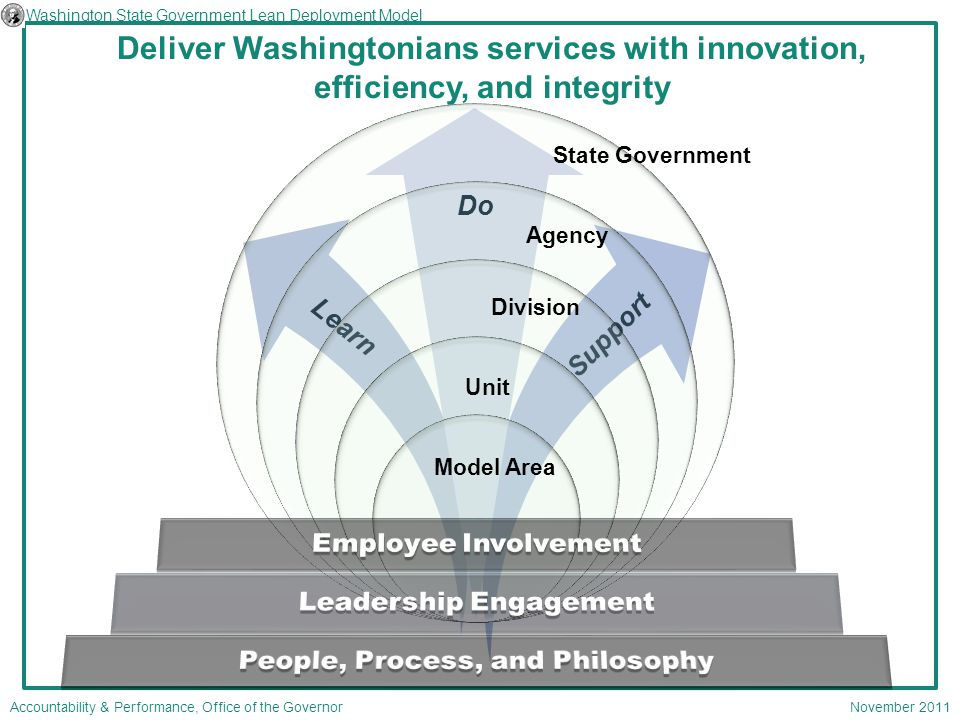 Do Deliver Washingtonians services with innovation, efficiency, and integrity Washington State Government Lean Deployment Model November 2011 State Government Agency Division Unit Model Area Accountability & Performance, Office of the Governor