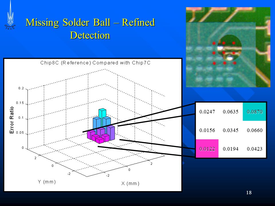 18 Missing Solder Ball – Refined Detection