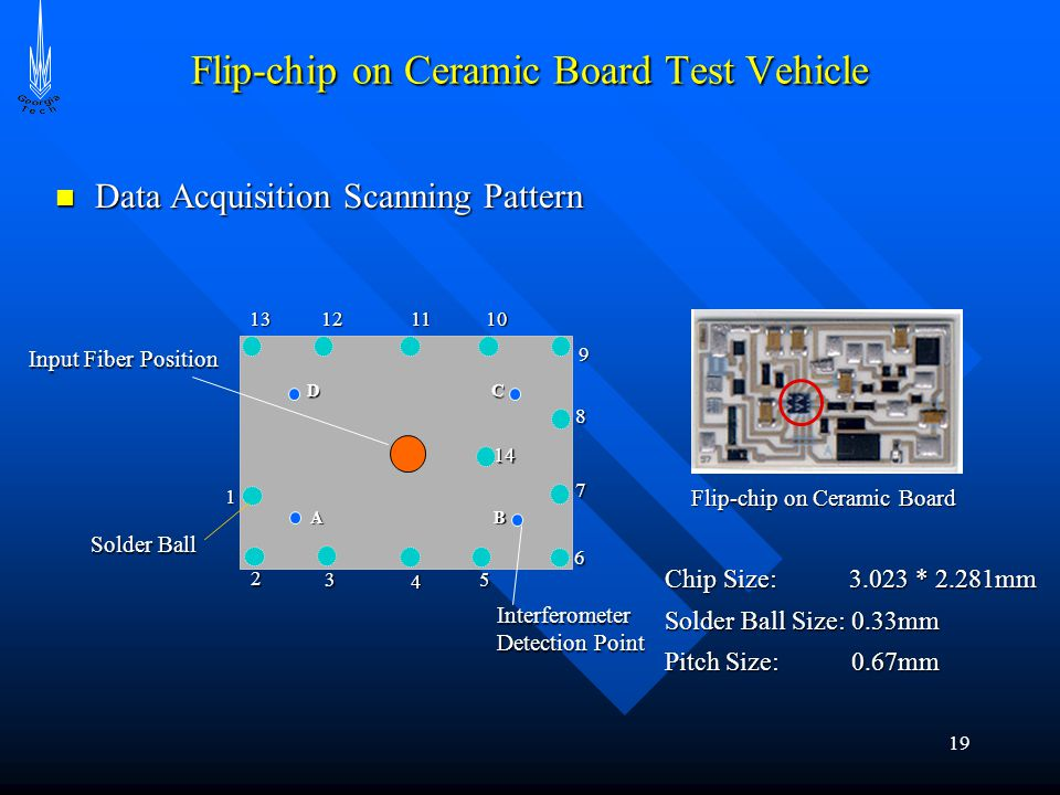 19 Flip-chip on Ceramic Board Test Vehicle Data Acquisition Scanning Pattern Data Acquisition Scanning Pattern AB C D Interferometer Detection Point Input Fiber Position Solder Ball Flip-chip on Ceramic Board Chip Size: * 2.281mm Solder Ball Size: 0.33mm Pitch Size: 0.67mm