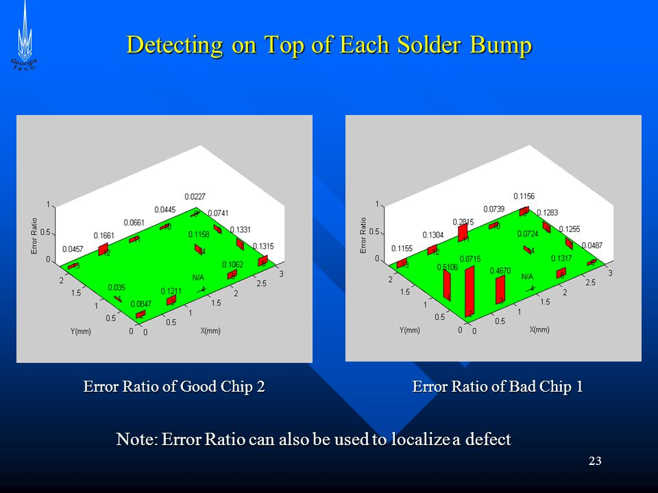 23 Detecting on Top of Each Solder Bump Error Ratio of Good Chip 2 Error Ratio of Bad Chip 1 Note: Error Ratio can also be used to localize a defect