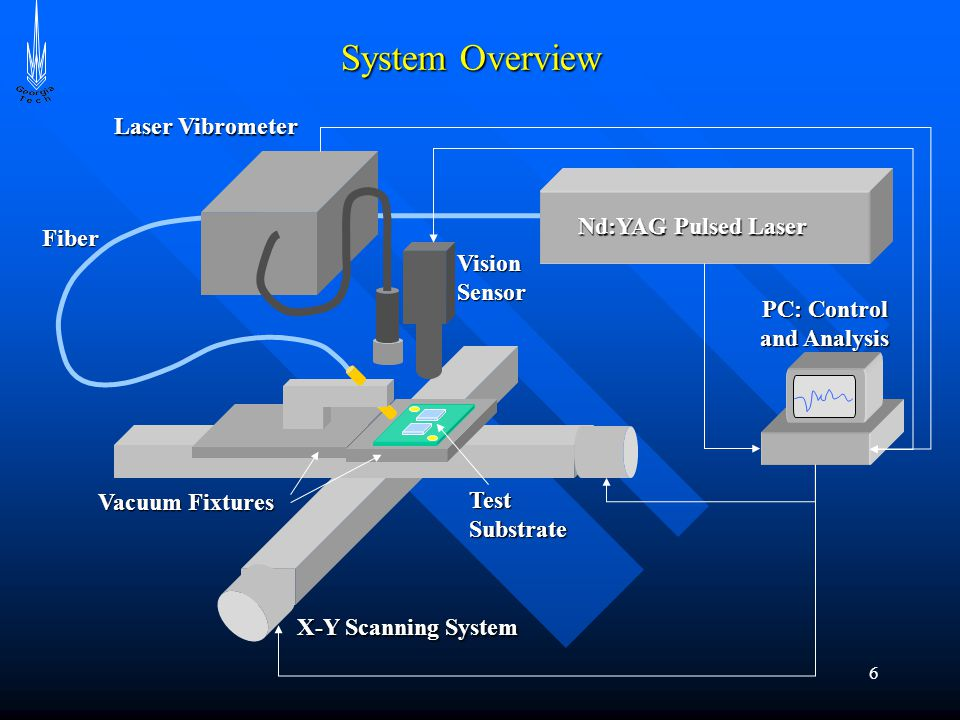 6 System Overview Nd:YAG Pulsed Laser Laser Vibrometer Vision Sensor PC: Control and Analysis X-Y Scanning System Fiber Vacuum Fixtures Test Substrate