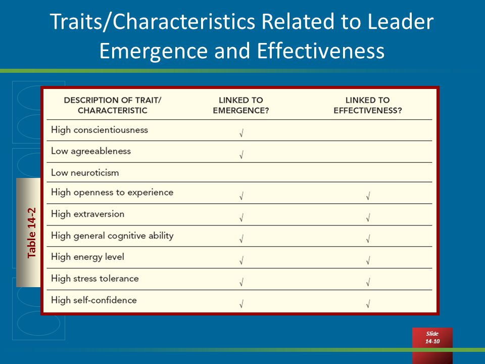 Slide Traits/Characteristics Related to Leader Emergence and Effectiveness Table 14-2