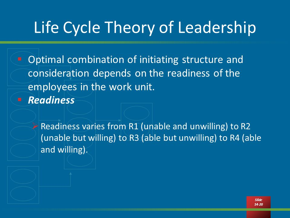 Slide Life Cycle Theory of Leadership  Optimal combination of initiating structure and consideration depends on the readiness of the employees in the work unit.