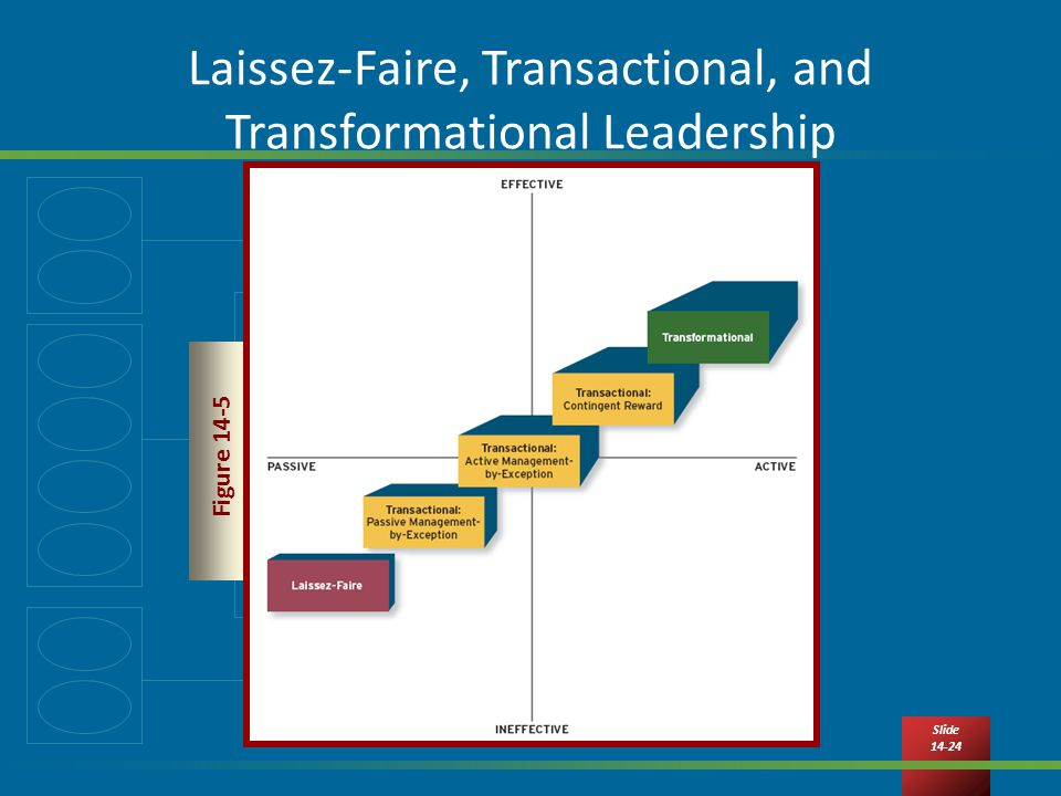 Slide Laissez-Faire, Transactional, and Transformational Leadership Figure 14-5