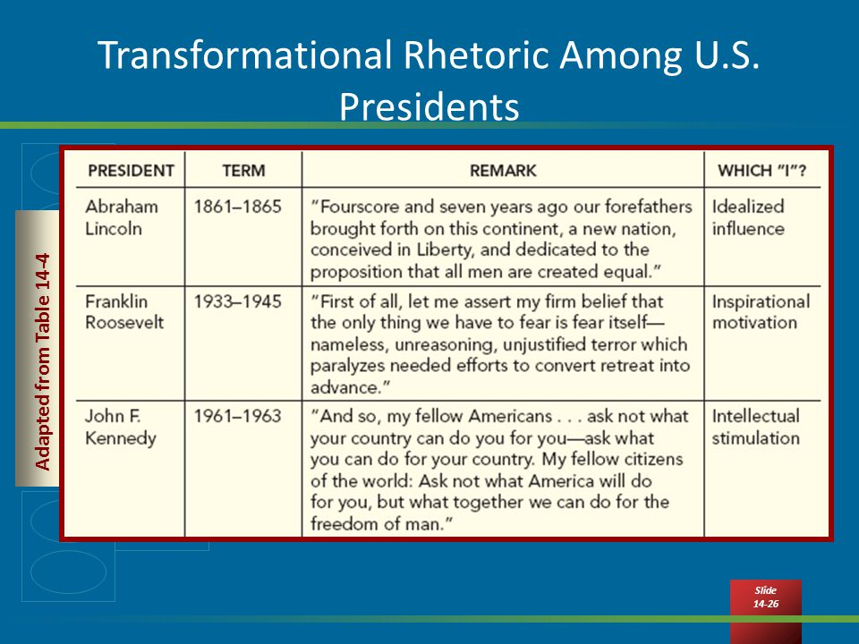 Slide Transformational Rhetoric Among U.S. Presidents Adapted from Table 14-4