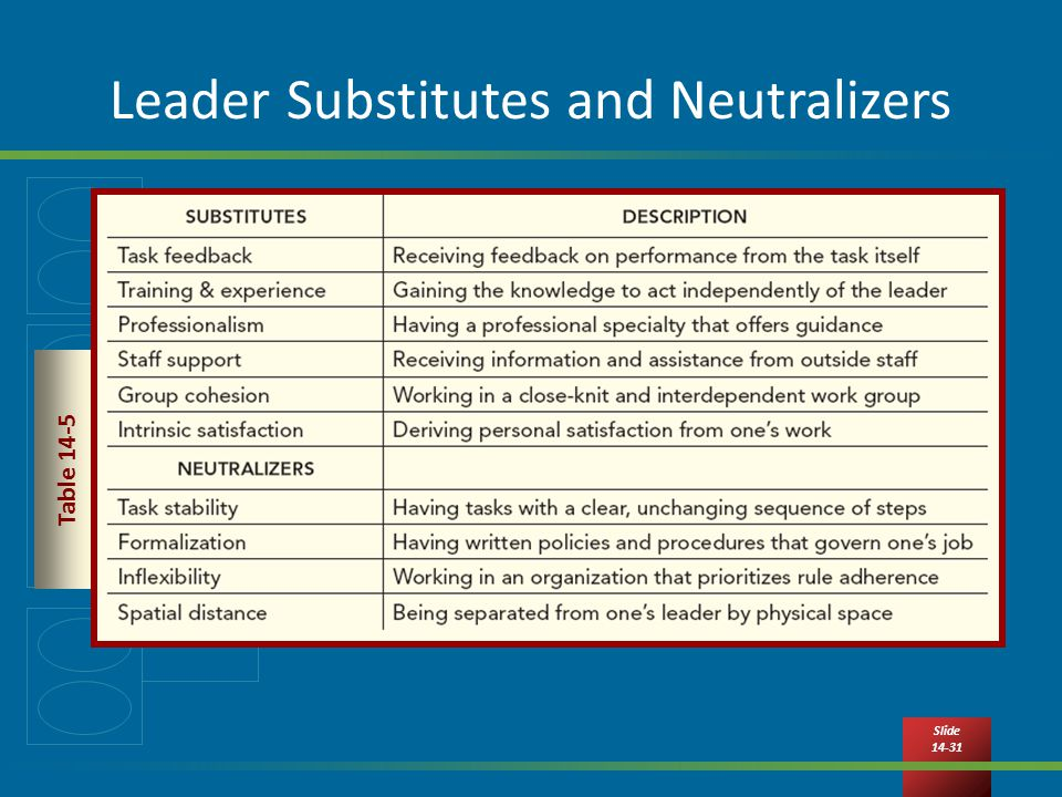 Slide Leader Substitutes and Neutralizers Table 14-5