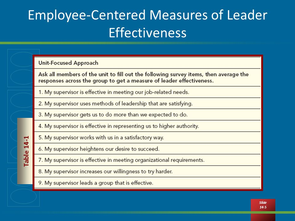 Slide 14-5 Employee-Centered Measures of Leader Effectiveness Table 14-1