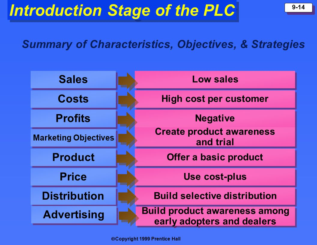  Copyright 1999 Prentice Hall 9-14 Introduction Stage of the PLC Summary of Characteristics, Objectives, & Strategies Sales Costs Profits Marketing Objectives Product Price Low sales High cost per customer Negative Create product awareness and trial Create product awareness and trial Offer a basic product Use cost-plus Distribution Build selective distribution Advertising Build product awareness among early adopters and dealers