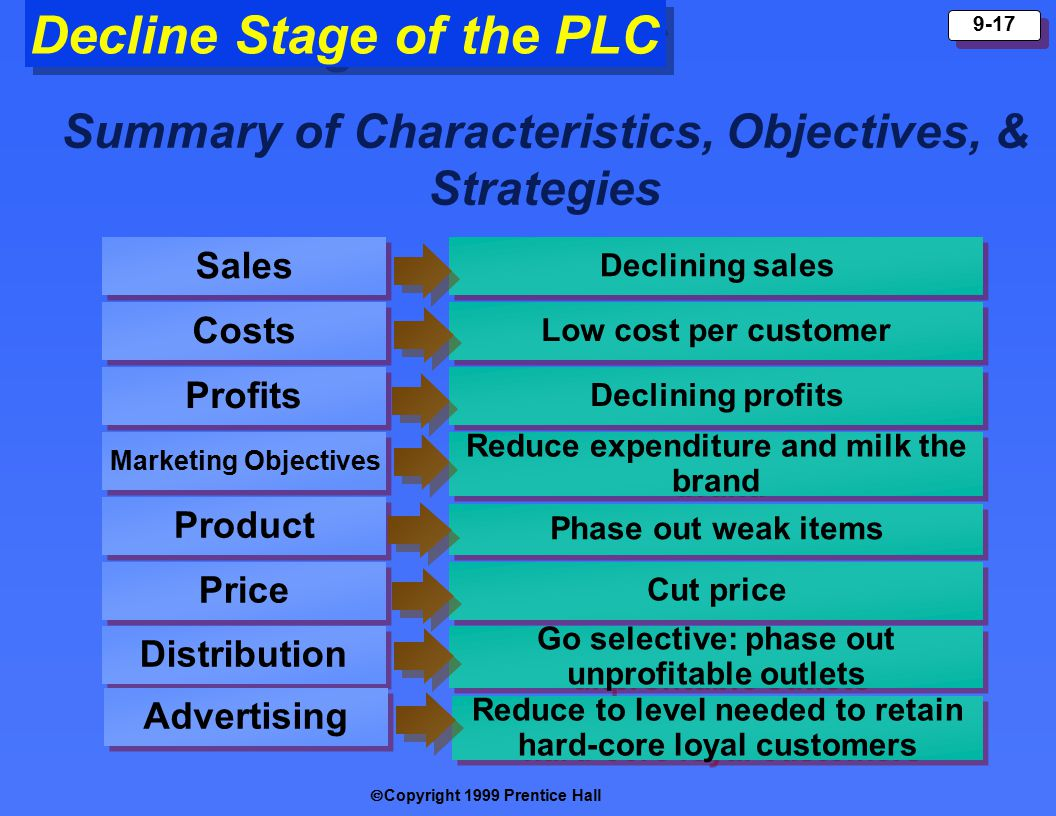  Copyright 1999 Prentice Hall 9-17 Decline Stage of the PLC Summary of Characteristics, Objectives, & Strategies Sales Costs Profits Marketing Objectives Product Price Declining sales Low cost per customer Declining profits Reduce expenditure and milk the brand Phase out weak items Cut price Distribution Go selective: phase out unprofitable outlets Advertising Reduce to level needed to retain hard-core loyal customers Reduce to level needed to retain hard-core loyal customers