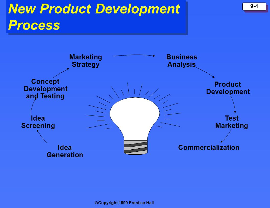  Copyright 1999 Prentice Hall 9-4 New Product Development Process Idea Generation Idea Screening Concept Development and Testing Marketing Strategy Business Analysis Product Development Test Marketing Commercialization