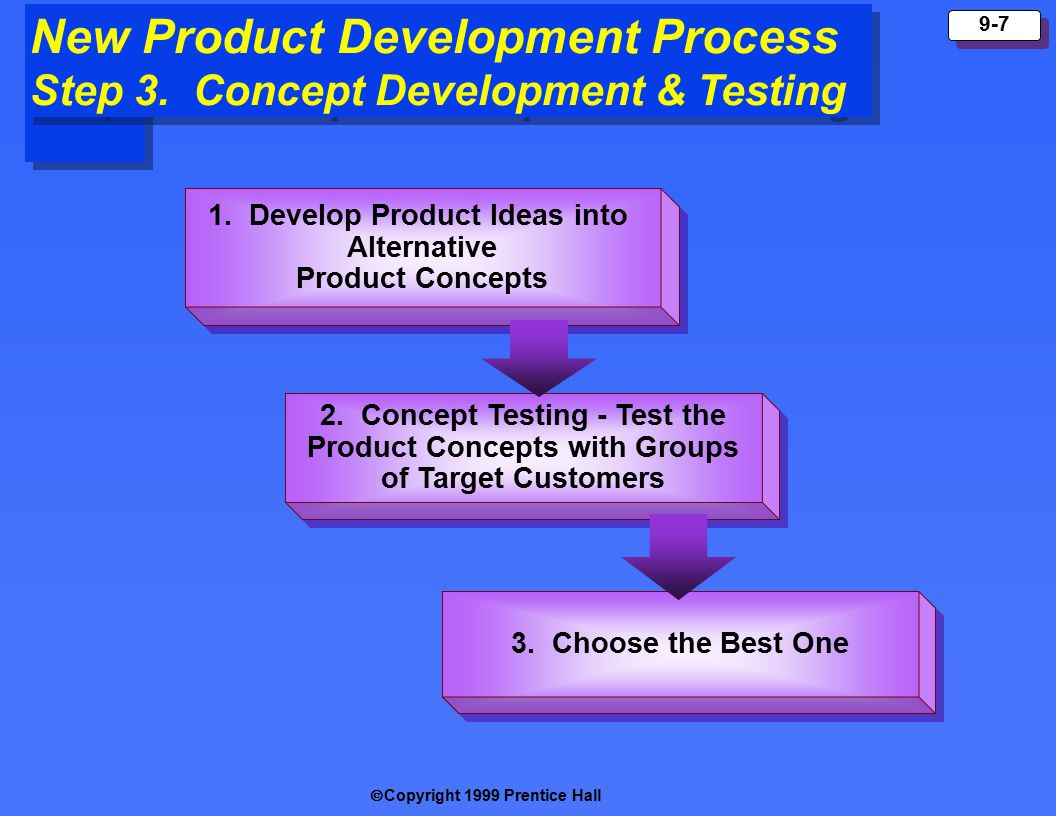  Copyright 1999 Prentice Hall 9-7 New Product Development Process Step 3.