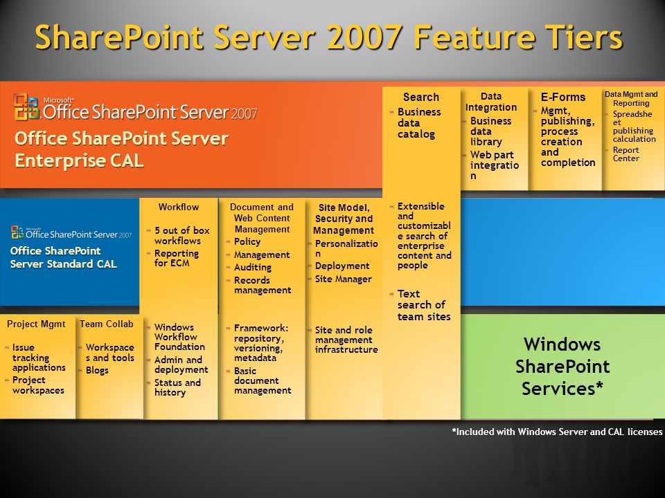 SharePoint Server 2007 Feature Tiers Windows SharePoint Services* *Included with Windows Server and CAL licenses Data Mgmt and Reporting Spreadshe et publishing calculation Report Center Data Mgmt and Reporting Spreadshe et publishing calculation Report Center Office SharePoint Server Enterprise CAL Office SharePoint Server Standard CAL E-Forms Mgmt, publishing, process creation and completion E-Forms Mgmt, publishing, process creation and completion Data Integration Business data library Web part integratio n Data Integration Business data library Web part integratio n Site Model, Security and Management Personalizatio n Deployment Site Manager Site and role management infrastructure Site Model, Security and Management Personalizatio n Deployment Site Manager Site and role management infrastructure Search Business data catalog Extensible and customizabl e search of enterprise content and people Text search of team sites Search Business data catalog Extensible and customizabl e search of enterprise content and people Text search of team sites Document and Web Content Management Policy Management Auditing Records management Framework: repository, versioning, metadata Basic document management Document and Web Content Management Policy Management Auditing Records management Framework: repository, versioning, metadata Basic document management Workflow 5 out of box workflows Reporting for ECM Windows Workflow Foundation Admin and deployment Status and history Workflow 5 out of box workflows Reporting for ECM Windows Workflow Foundation Admin and deployment Status and history Team Collab Workspace s and tools Blogs Team Collab Workspace s and tools Blogs Project Mgmt Issue tracking applications Project workspaces Project Mgmt Issue tracking applications Project workspaces