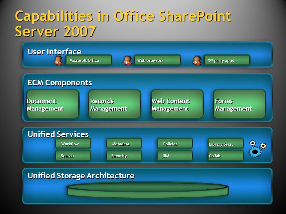 Capabilities in Office SharePoint Server 2007 Records Management Web Content Management Forms Management Unified Storage Architecture Unified Services ECM Components User Interface Microsoft Office Web browsers 3 rd party apps WorkflowMetadataPolicies SearchSecurityIRMCollab Library Svcs.