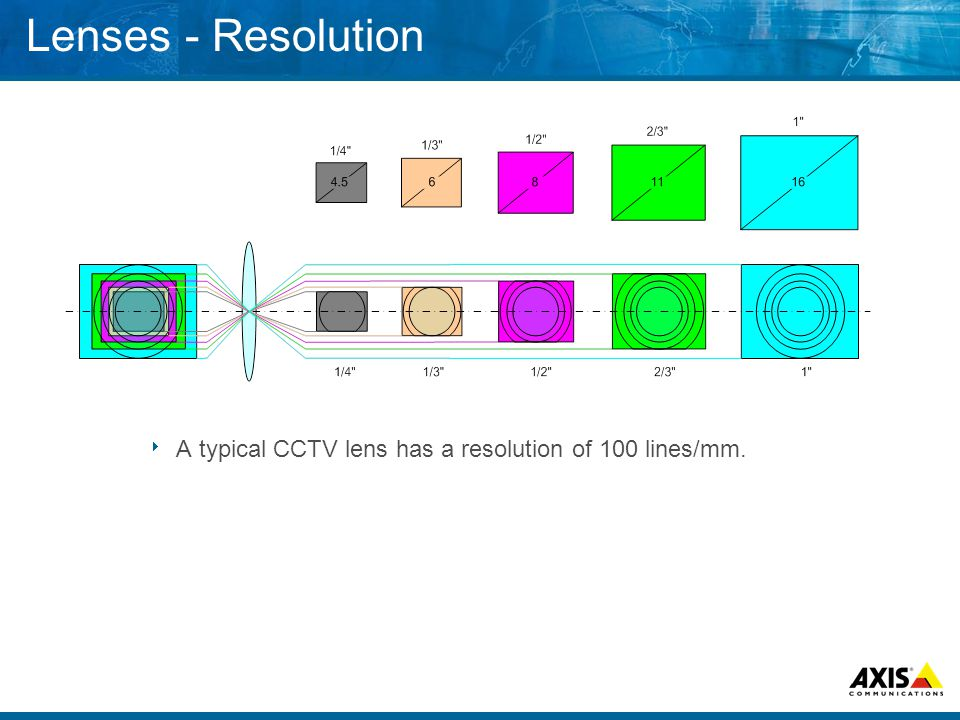 Lenses - Resolution  A typical CCTV lens has a resolution of 100 lines/mm.