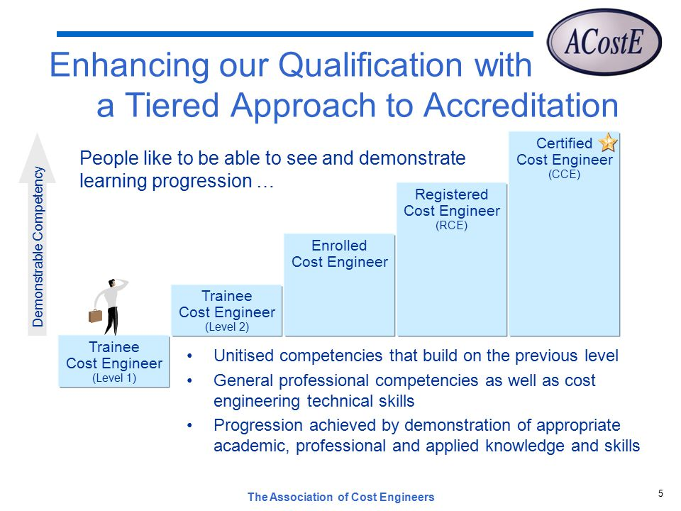 The Association of Cost Engineers 5 Enhancing our Qualification with a Tiered Approach to Accreditation Trainee Cost Engineer (Level 2) Certified Cost Engineer (CCE) Trainee Cost Engineer (Level 1) Registered Cost Engineer (RCE) Enrolled Cost Engineer Demonstrable Competency People like to be able to see and demonstrate learning progression … Unitised competencies that build on the previous level General professional competencies as well as cost engineering technical skills Progression achieved by demonstration of appropriate academic, professional and applied knowledge and skills