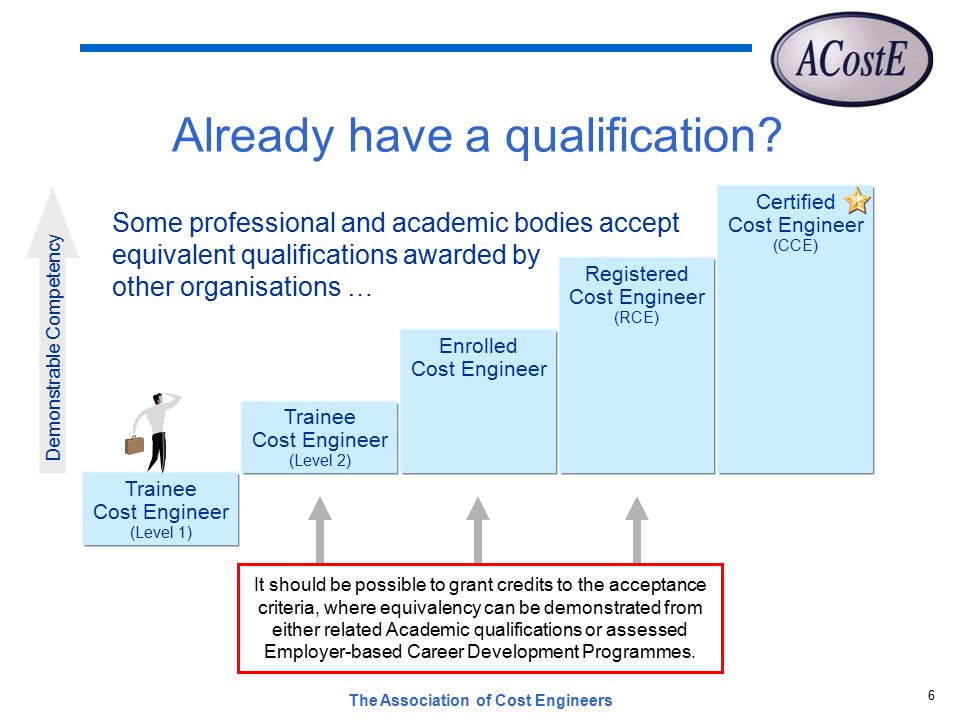 The Association of Cost Engineers 6 Already have a qualification.