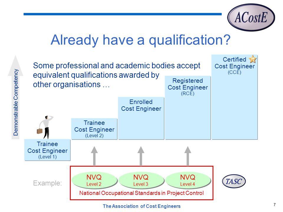 The Association of Cost Engineers 7 Already have a qualification.