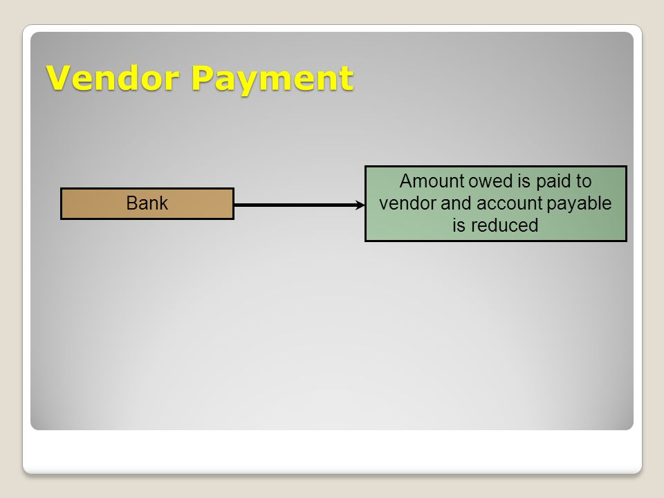 Vendor Payment Amount owed is paid to vendor and account payable is reduced Bank