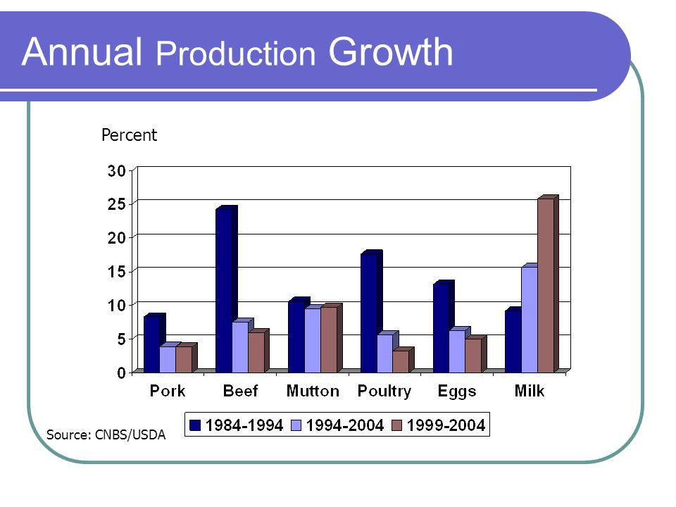 Annual Production Growth Percent Source: CNBS/USDA