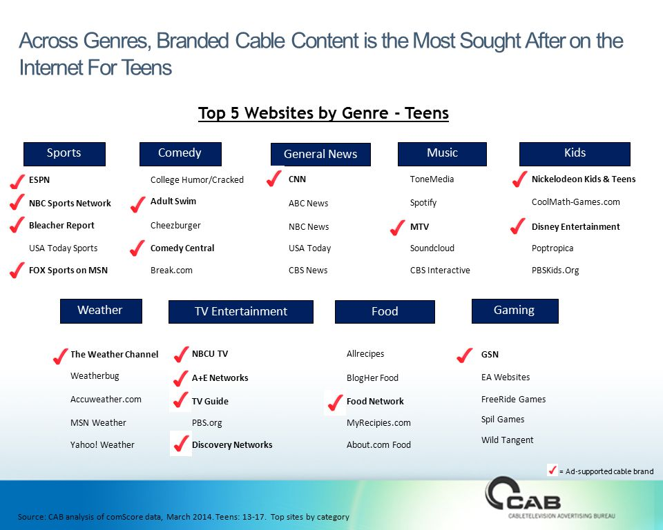 Across Genres, Branded Cable Content is the Most Sought After on the Internet For Teens Source: CAB analysis of comScore data, March 2014.